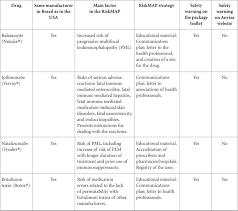 Pharmacovigilance Risk Mitigation Plans Action In Public