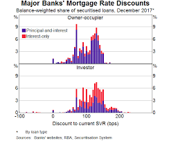 Principal Vs Interest Mortgage Chart The Distribution Of Mortgage Rates Bulletin March