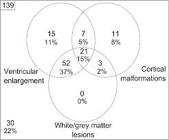 Venn Diagram Techniques A Venn Diagram Characterising The Observed Prevalence Of