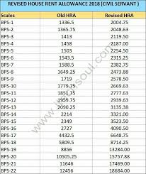 Bps Pay Scale 2018 19 Fg Employees New Revised Pay Scales
