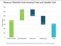 Revenue Chart Template Revenue Waterfall Chart Showing Fixed And Variable Cost Ppt