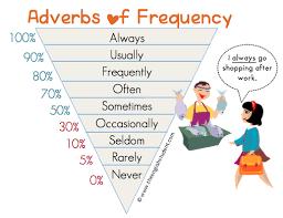 Adverbs Of Frequency Frequency Adverbs Adverbs Esl Esl
