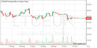Ltc Eur Chart Techniquant Litecoin Euro Index Ltceur Technical Analysis