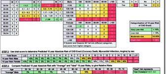 Framingham Risk Score Chart Framingham Score In R Tuong H Nguyen Ph D