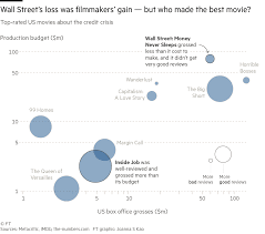 American Box Office Chart Filmmakers Inspired By Financial Calamity Economics This