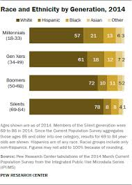 the whys and hows of generations research pew research center some are enduring differences that will shape the generations over the course of their lifetimes others are largely a function of age or life stage