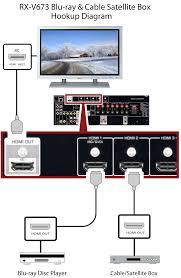 rx v673 blu ray cable satellite box hookup diagram rx v673 rx v673 blu ray cable satellite box hookup diagram rx v673 rx v av receivers audio visual