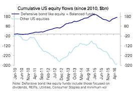 Mutual Fund Performance Chart Chart O The Day Low Rates Are Killing Mutual Fund