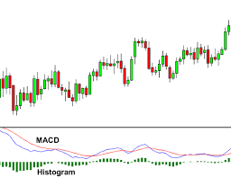 How To Use The Macd Indicator Babypips Com