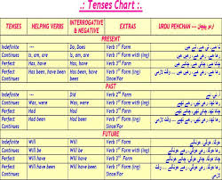 Tenses Made Easy Primary English Essays