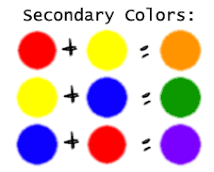 Secondary colors are achieved specifically using equal parts of primary  colors, as well, meaning you must have just as much of one ...