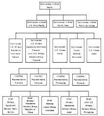 Command Structure Chart Chapter Ii Organizing The Assistance Effort