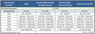 2014 Standard Deduction Chart 2013 Irs Official Tax Updates Tax Rate Schedules Standard