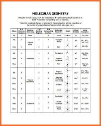 Molecular Shape Chart Pin By Methmi Pramodya On Methmi Molecular Geometry