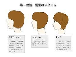 ヘアカットとデッサンを関連づけて考える髪の描き方