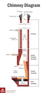 chimney system diagram crofton md chimney system diagram crofton md