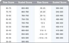 34 Comprehensive Us History Score Chart
