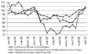 Экономический рост и экономическое развитие сущность факторы и  С конца 2009 г начал фиксироваться рост промышленного производства по отношению к соответствующему периоду предыдущего года в январе 2010 г рост