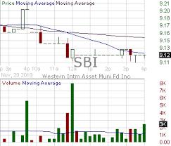 Sbi Chart Sbi Candlestick Chart Analysis Of Western Asset