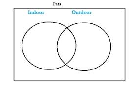 draw a venn diagram in statistics  easy stepsdraw a venn diagram