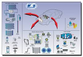 car air conditioning system diagram. a/c system components car air conditioning diagram