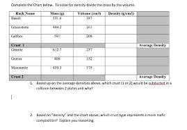 Solved Complete The Chart Below To Solve For Density Div