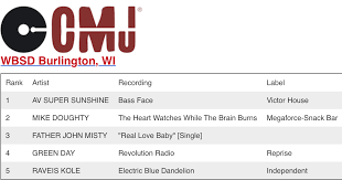 Cmj Radio 200 Chart