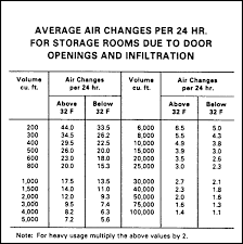 Evaporator Coil Sizing Chart Refrigeration Load Sizing For Walk In Coolers Freezers