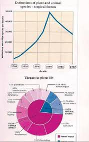 The Graph And Chart Below Give Information About Species