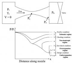 012 Converging Diverging Nozzle Choked Flow Chart One