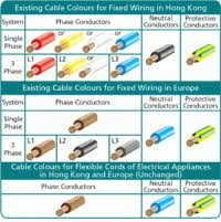 Wire Color Code Chart Australia Home Wiring Color Chart