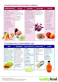 Irritable Bowel Syndrome Diet Chart Printable Fodmap Chart Www Bedowntowndaytona Com