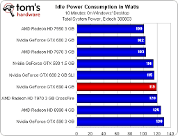 Multi Display Surround With Evga Nvidia Gtx690 Video Card