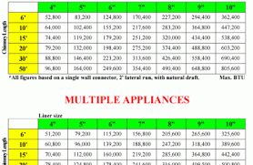 Chart For Venting Plumbing Licensed Hvac And Plumbing