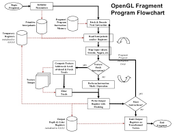 39 Opengl Fragment Program Flowchart