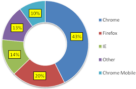 Chart Browser Pie Chart Showing The Most Used Web Browsers User Agents
