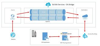 Eai Bridge And Service Bus Relay Integration Microsoft