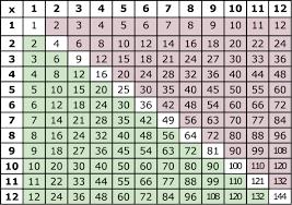 Multiplication Chart 1 12 Pdf Multiplication Table To 12 Sada Margarethaydon Com