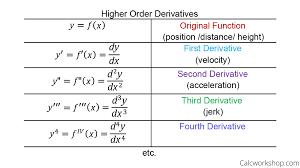 First Derivative Sign Chart Higher Order Derivatives