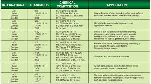 Steel Composition Chart Dost Muhammad Stainless Steel Traders Importers