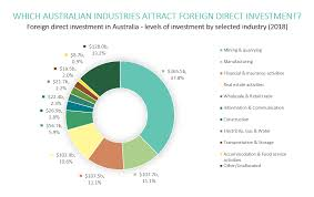 Dfat Org Chart Australian Industries And Foreign Direct Investment