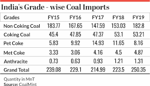 Coal Grade Chart Global Thermal Coal Prices Lose Steam Amid Chinese Imports
