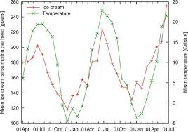 Grwc Stock Chart Chapter 8 All About Axes Gnuplot In Action