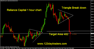 Reliance Capital Share Chart Mastering Day Trading Nifty Future Reliance Capital And