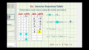 Ex Function And Inverse Function Values Using A Table