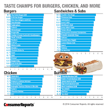 fast food restaurants the best and worst in america consumer  taste champs for burgers chicken and more