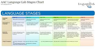 Stages Of Language Development Chart Prc Saltillo Aac Language Lab Closing The Gap