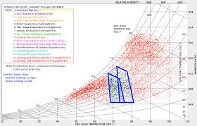 Understanding The Psychrometric Chart New Delhi India