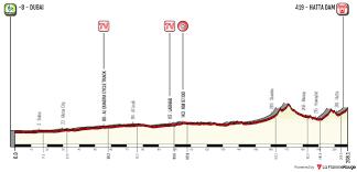 Volg hier de vierde etappe van de UAE Tour 2019