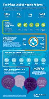 Global Health Fellows 14 Years Of Impact Pfizer